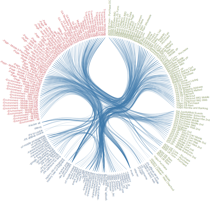 GTM Visualization