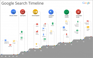 SearchTimeline