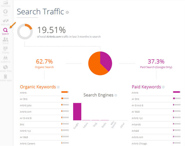 Search Traffic Similar Web