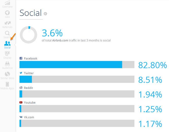 Social Similar Web