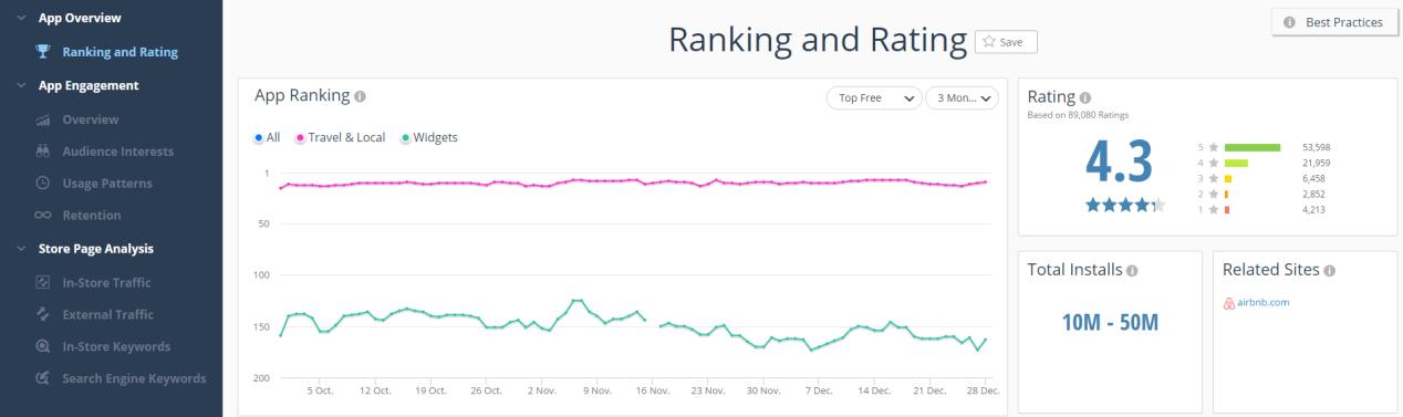 SimilarWeb App rankings