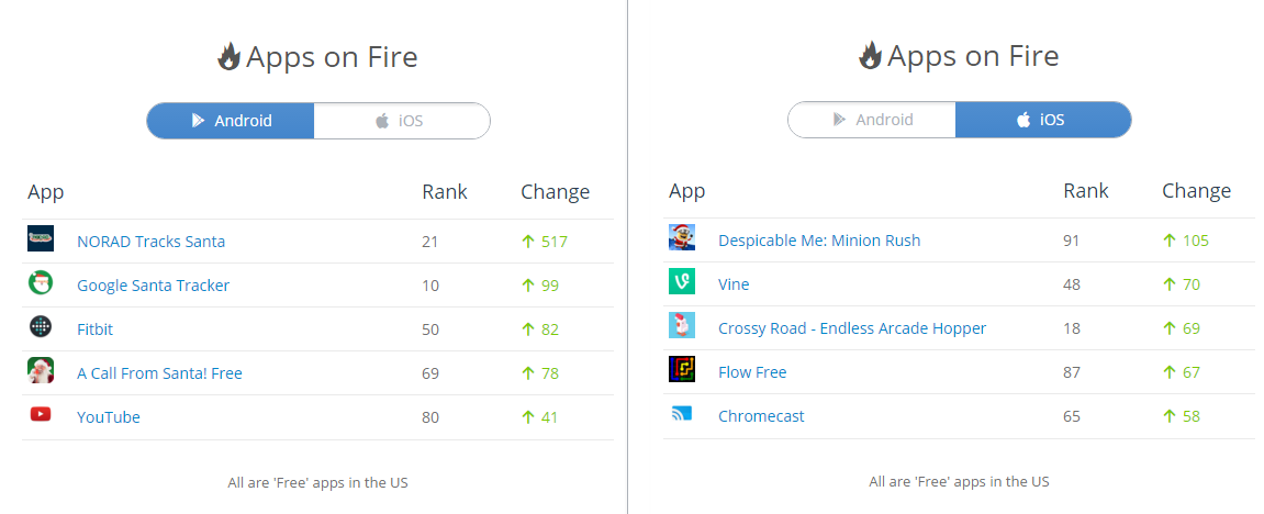 SimilarWeb Apps on Fire