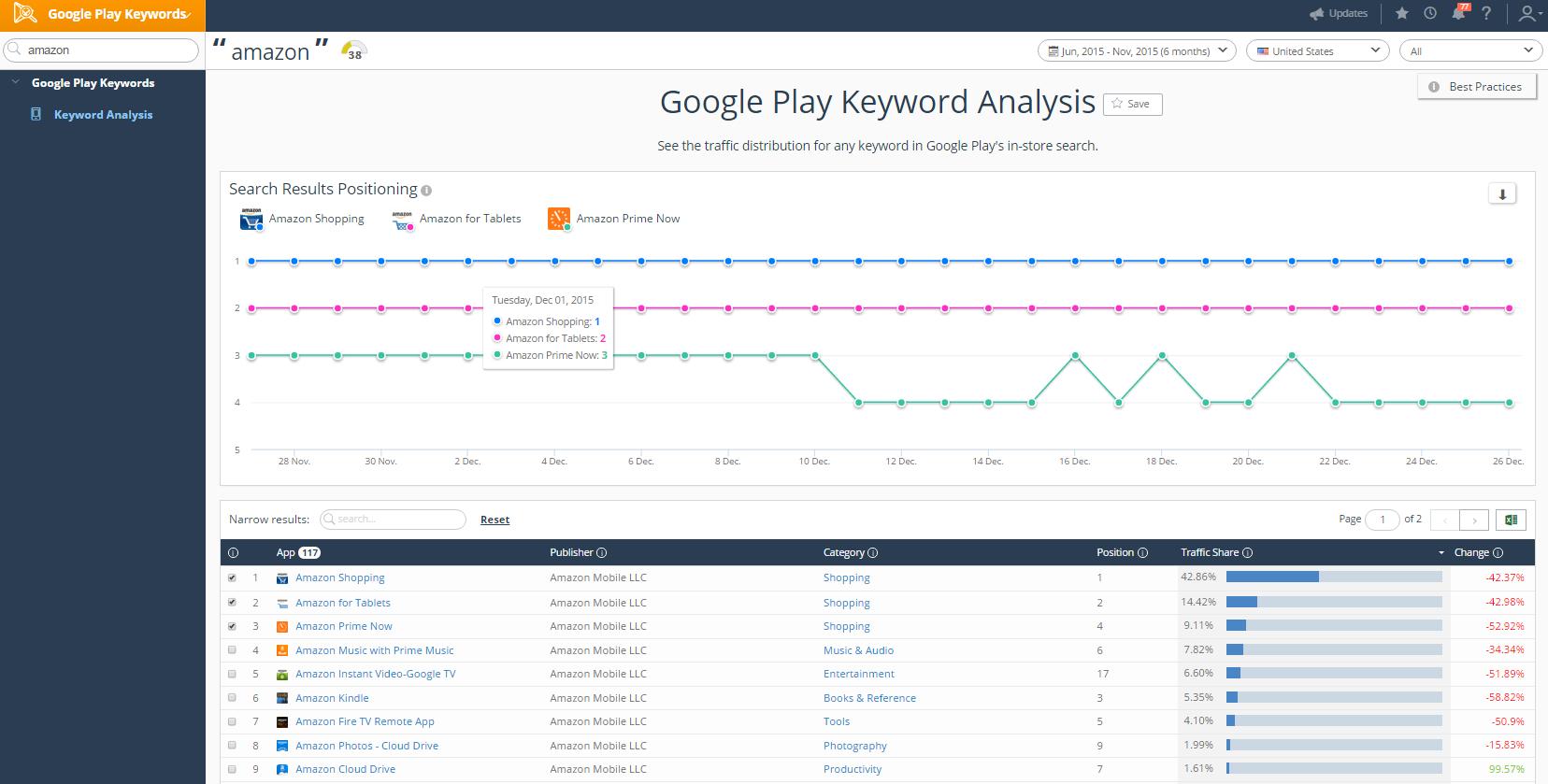 Google play keywords