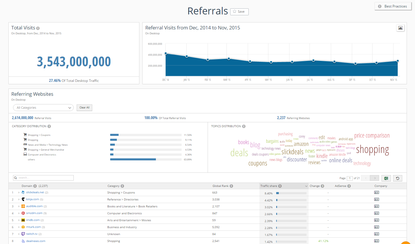 SimilarWeb referrals