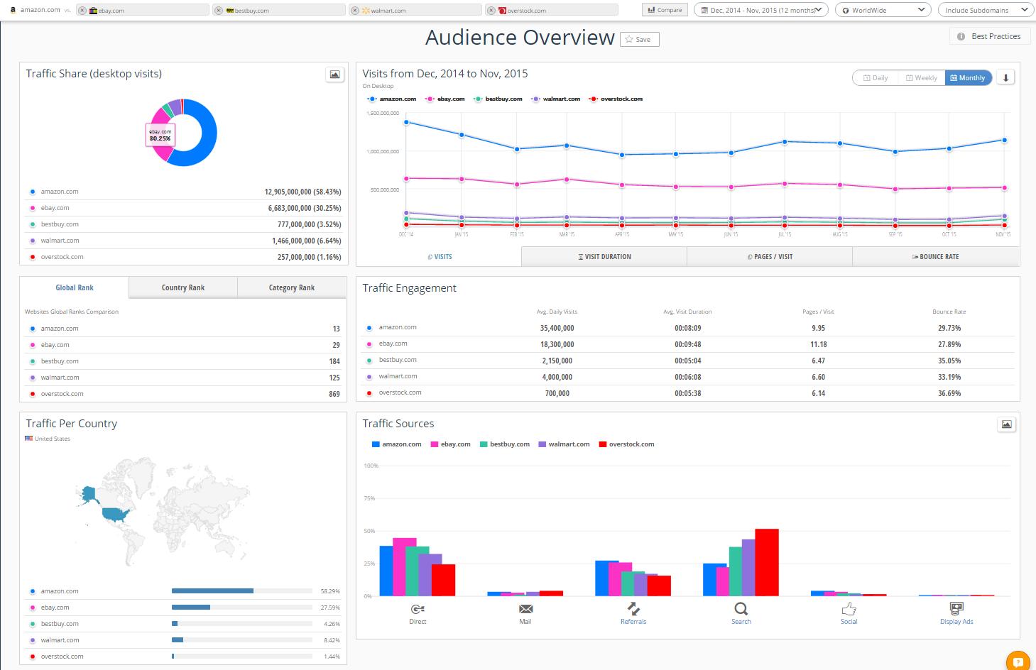 SimilarWeb audience comparison