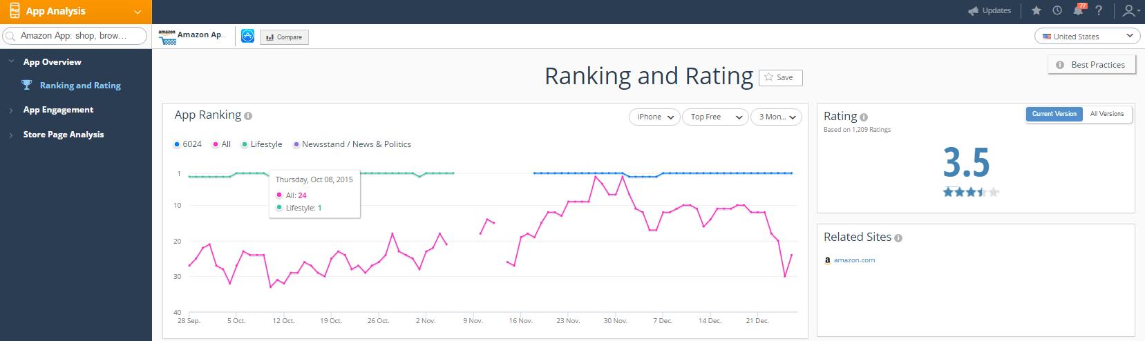 SimilarWeb mobile app rank